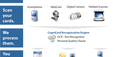 Cognicard.com – Easy Way to Scan your Business Cards
